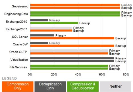 compression use cases