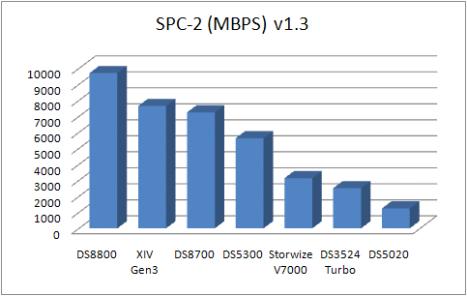 SPC-2