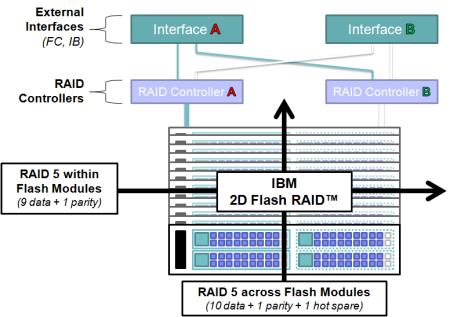 2D Flash RAID
