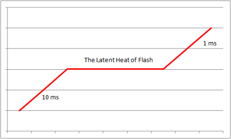 Latent heat of Flash