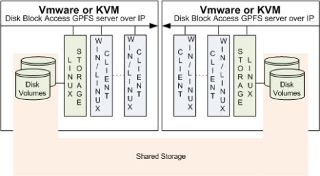 VMware gpfs