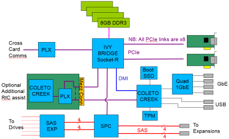 V7000 Gen2 Block Diagram