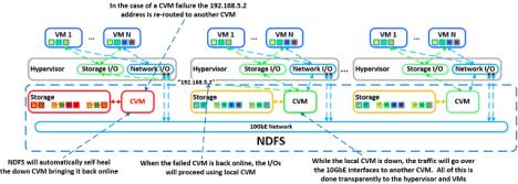 Nutanix CVM failure2
